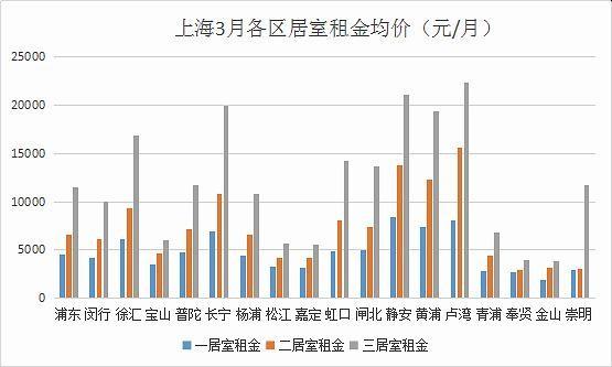 3月上海租金情报出炉,你家在租金下跌的地方吗?